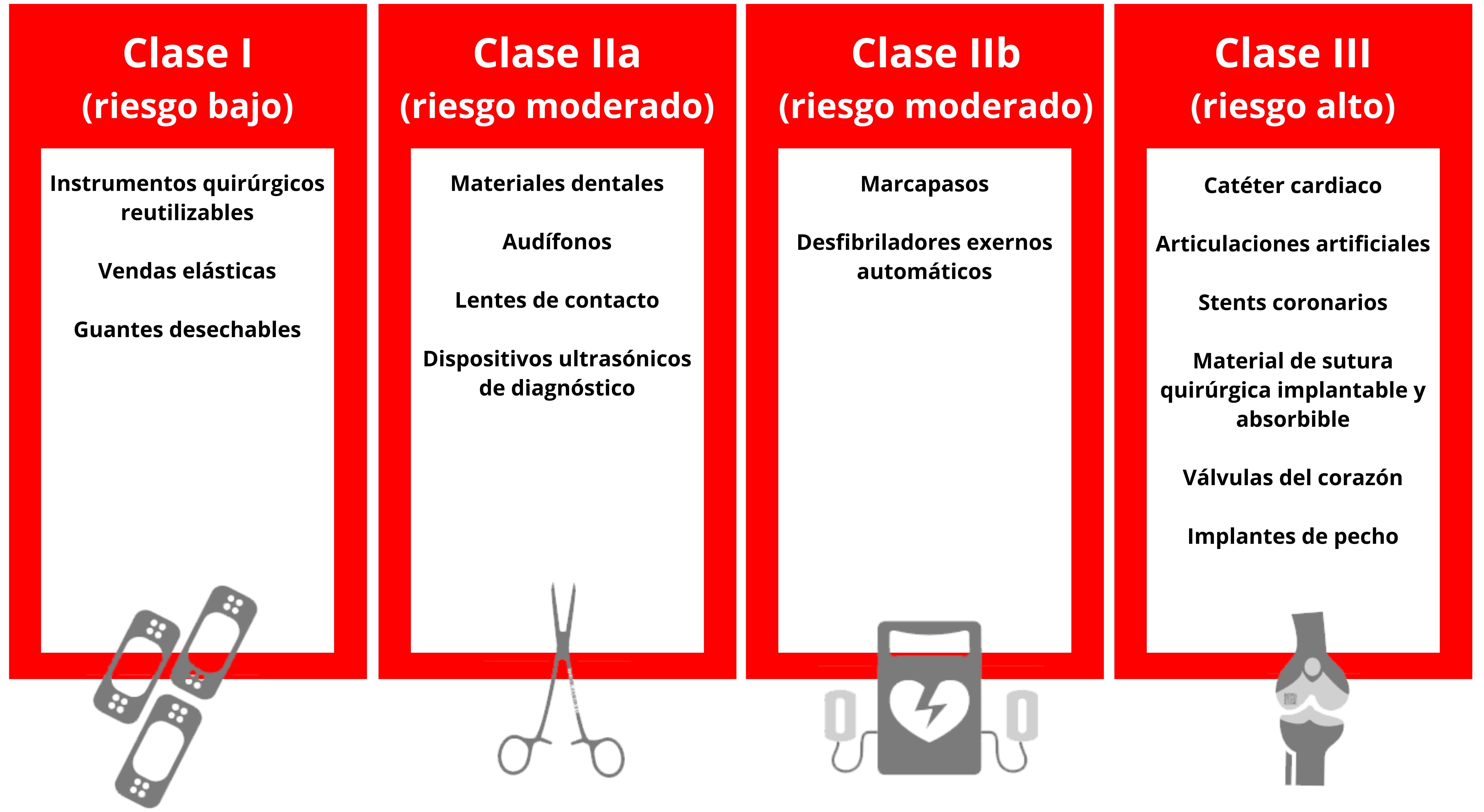 clases de dispositivos medicos MDR UDI