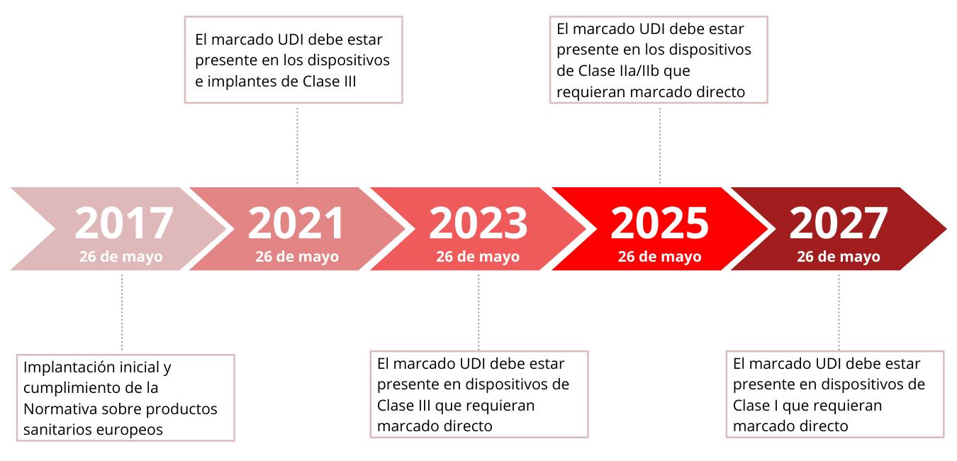 plazos aplicacion normativa MDR